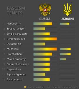 Ruscism